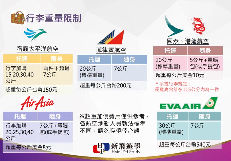 行李重量限制-亞航-宿霧航空-長榮-菲律賓航空